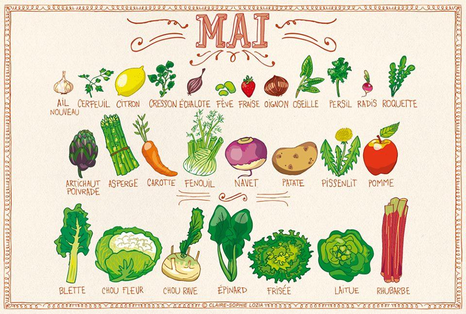 fruits-et-légumes-de-saison-mai